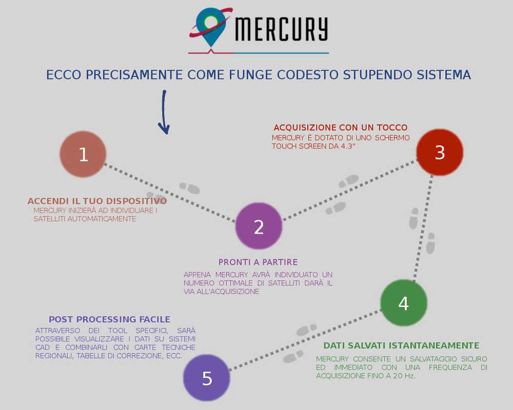 Mercury Funzionamento