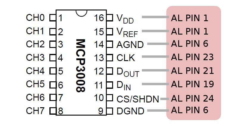 Collegamento Raspberry Pi MCP3008