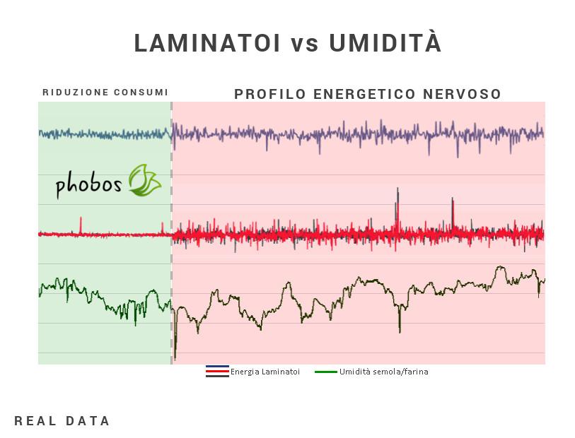 Grafico Consumi Laminatoi - Caronte Consulting