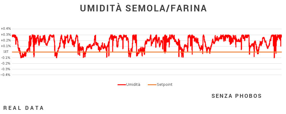 Grafico umidita senza Phobos - Caronte Consulting