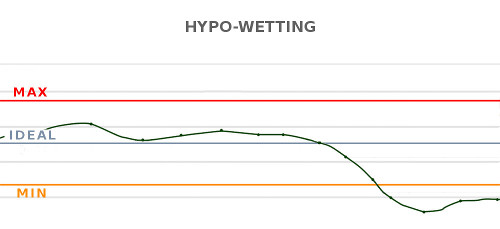 Hypowetting chart - Caronte Consulting