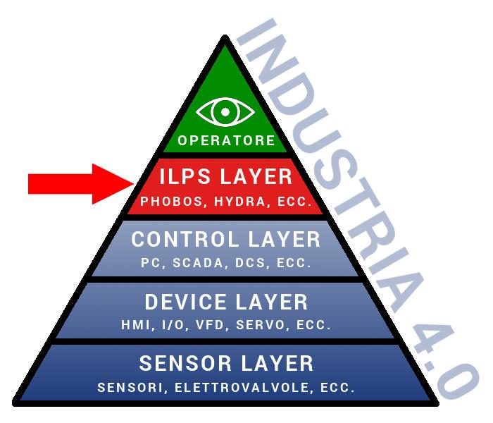 Industria 4.0 piramide - Caronte Consulting