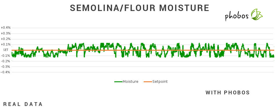 Moisture chart with Phobos - Caronte Consulting