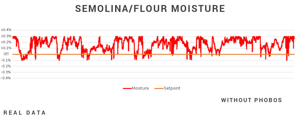 Moisture chart without Phobos - Caronte Consulting