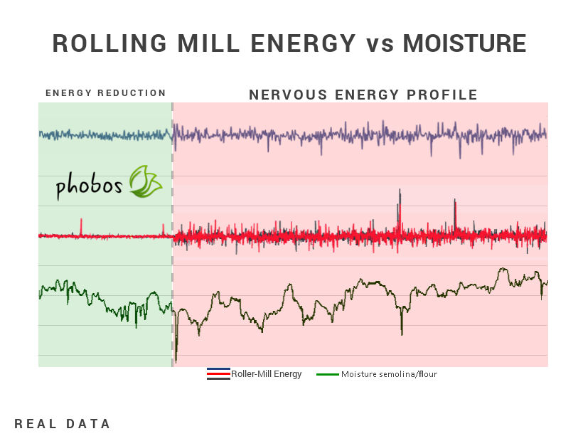 Roller-mill energy chart - Caronte Consulting