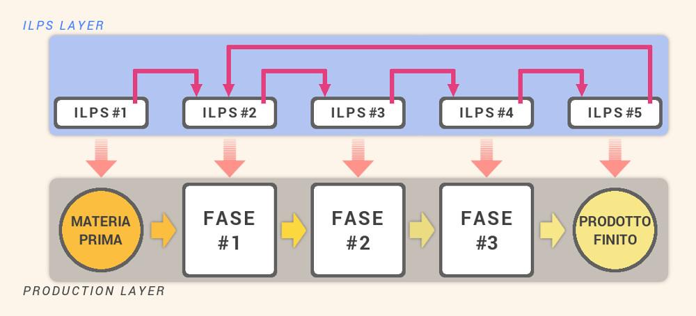 ILPS nel processo industriale - Caronte Consulting